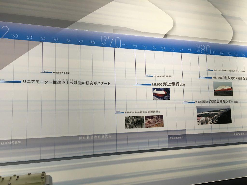 リニア開発の歴史